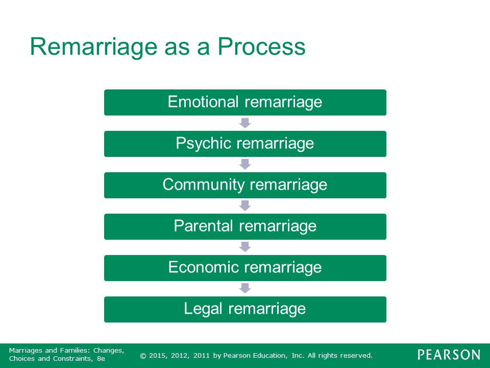 Remarriage as a Process