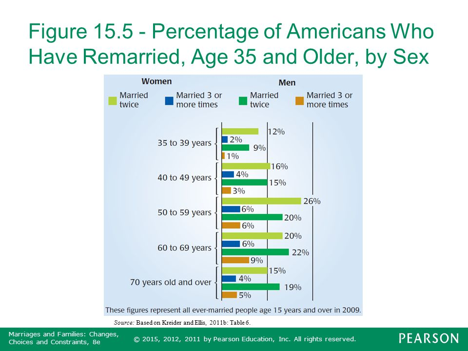 Figure 15.5 - Percentage of Americans Who Have Remarried, Age 35 and Older, by Sex