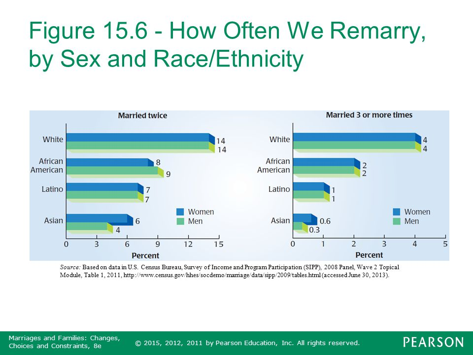 Figure 15.6 - How Often We Remarry, by Sex and Race/Ethnicity