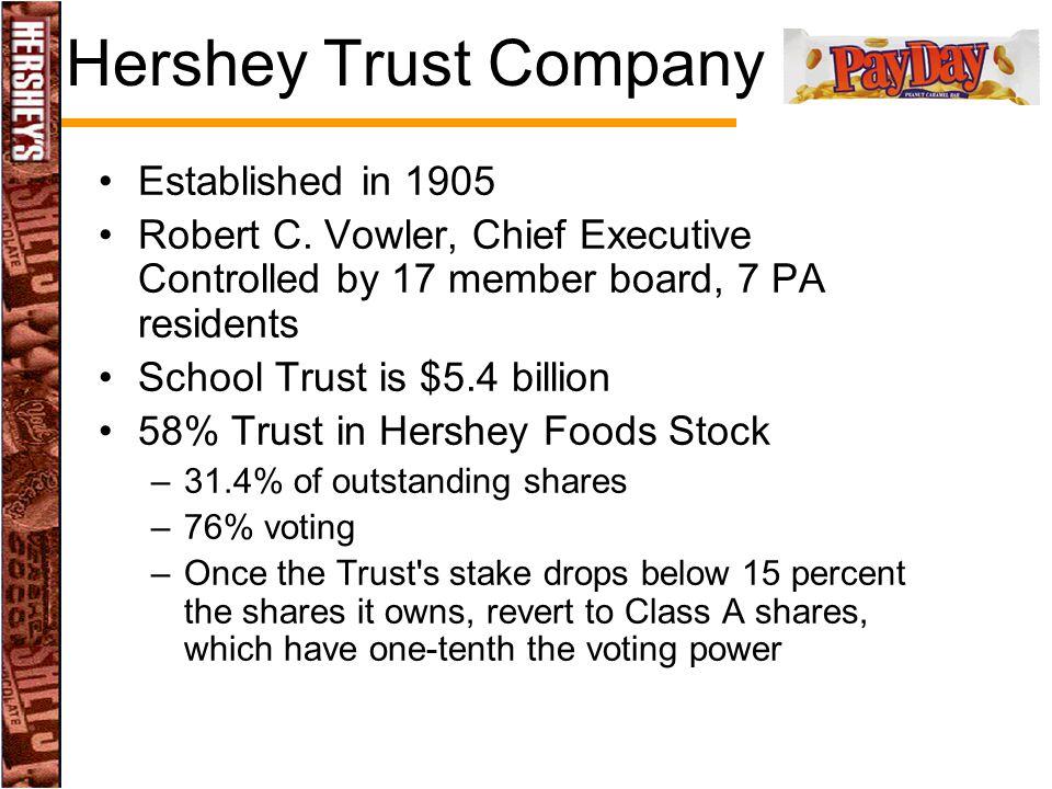 Hershey Trust Company Established in 1905