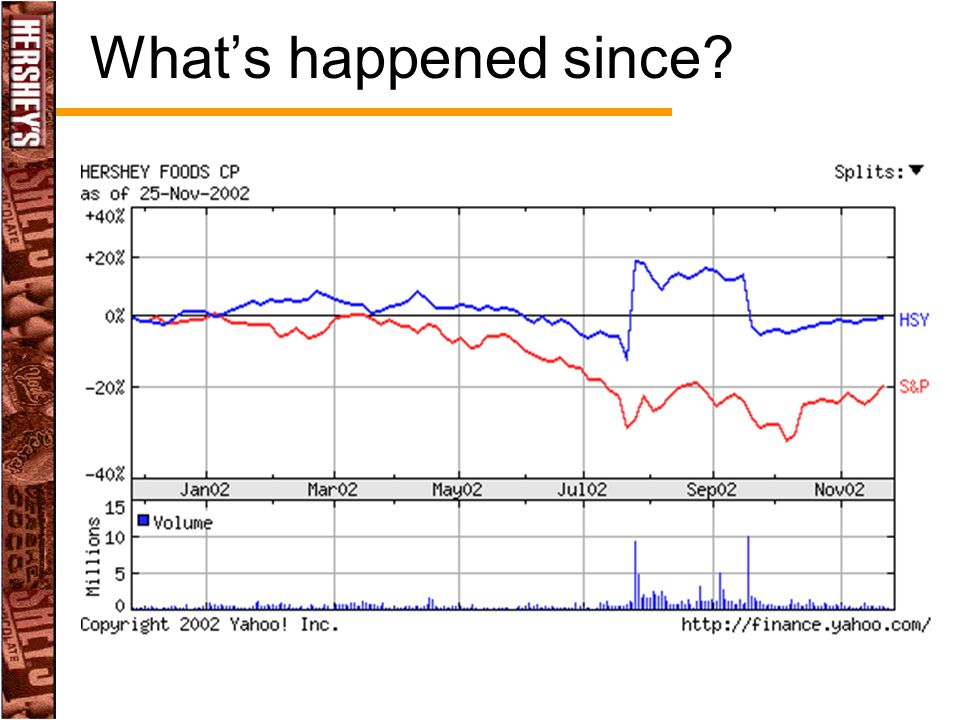 What's happened since