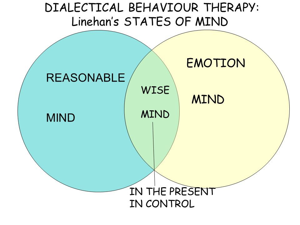DIALECTICAL BEHAVIOUR THERAPY: Linehan's STATES OF MIND