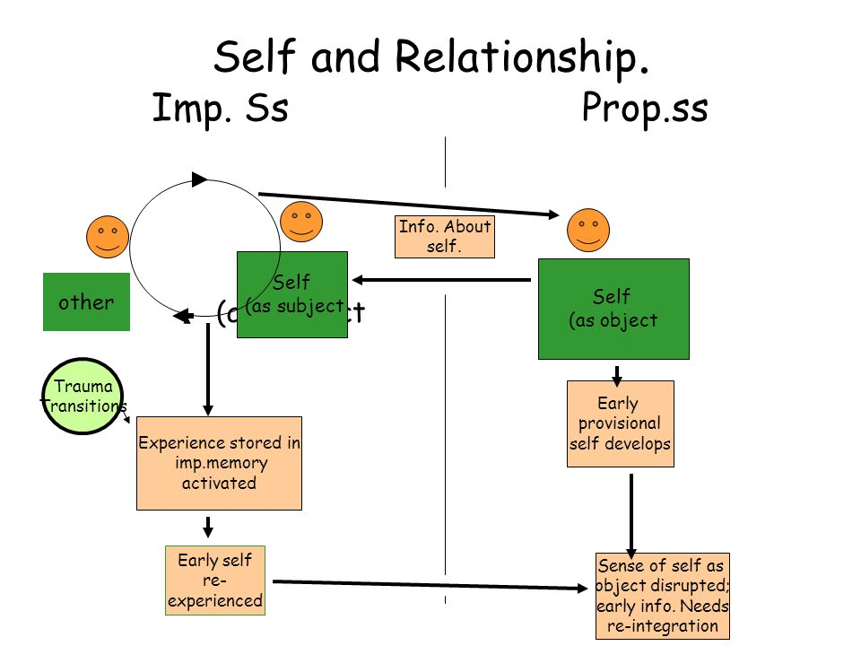 Self and Relationship. Imp. Ss Prop.ss