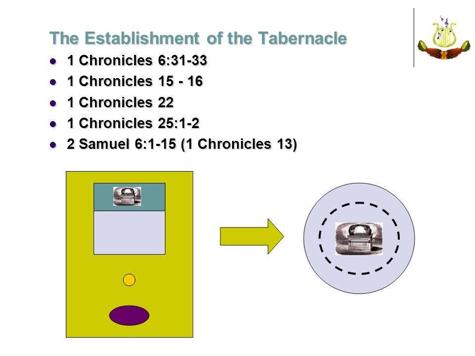 The Establishment of the Tabernacle