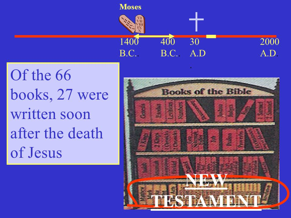Moses 1400 B.C.. 400 B.C.. 30 A.D. 2000 A.D. Of the 66 books, 27 were written soon after the death of Jesus.