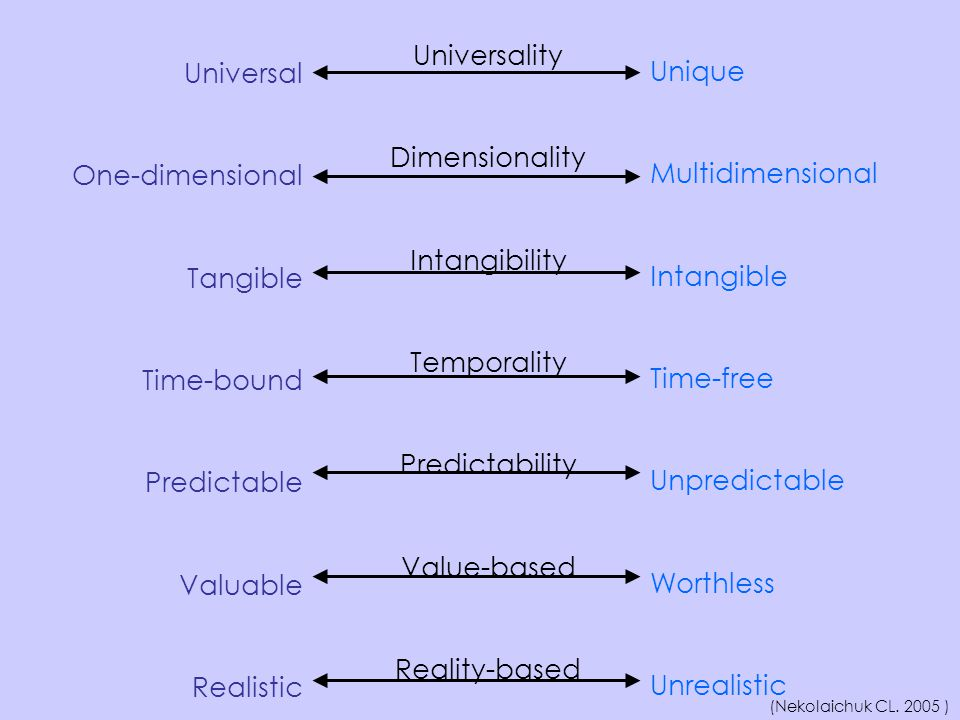Universality Universal Unique Dimensionality One-dimensional
