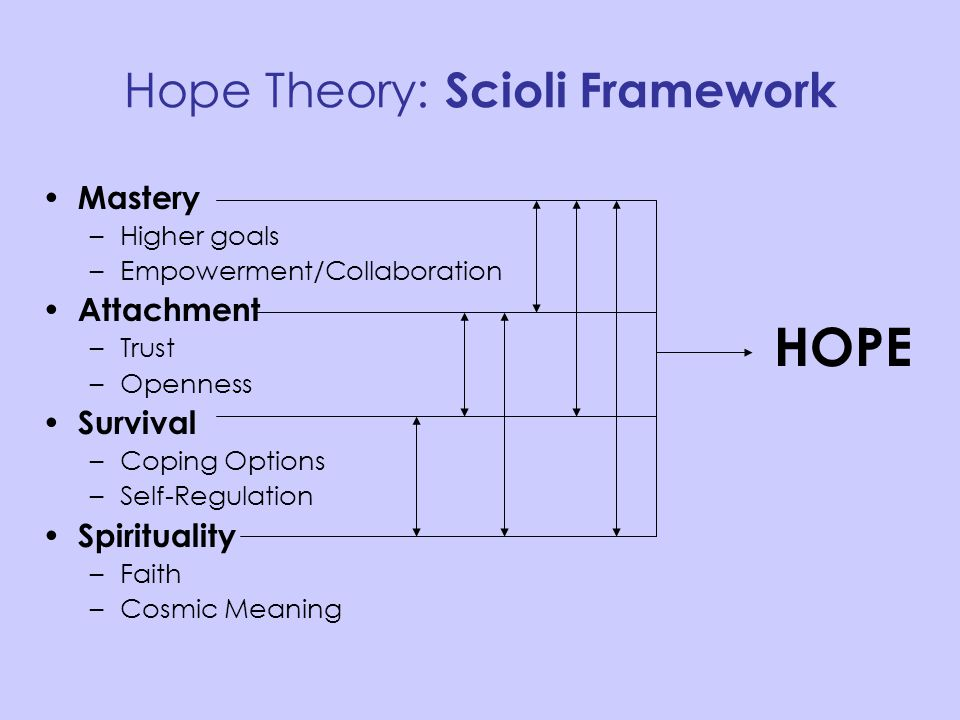 Hope Theory: Scioli Framework