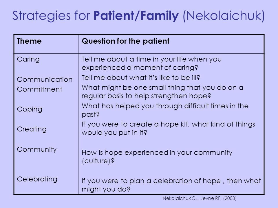 Strategies for Patient/Family (Nekolaichuk)