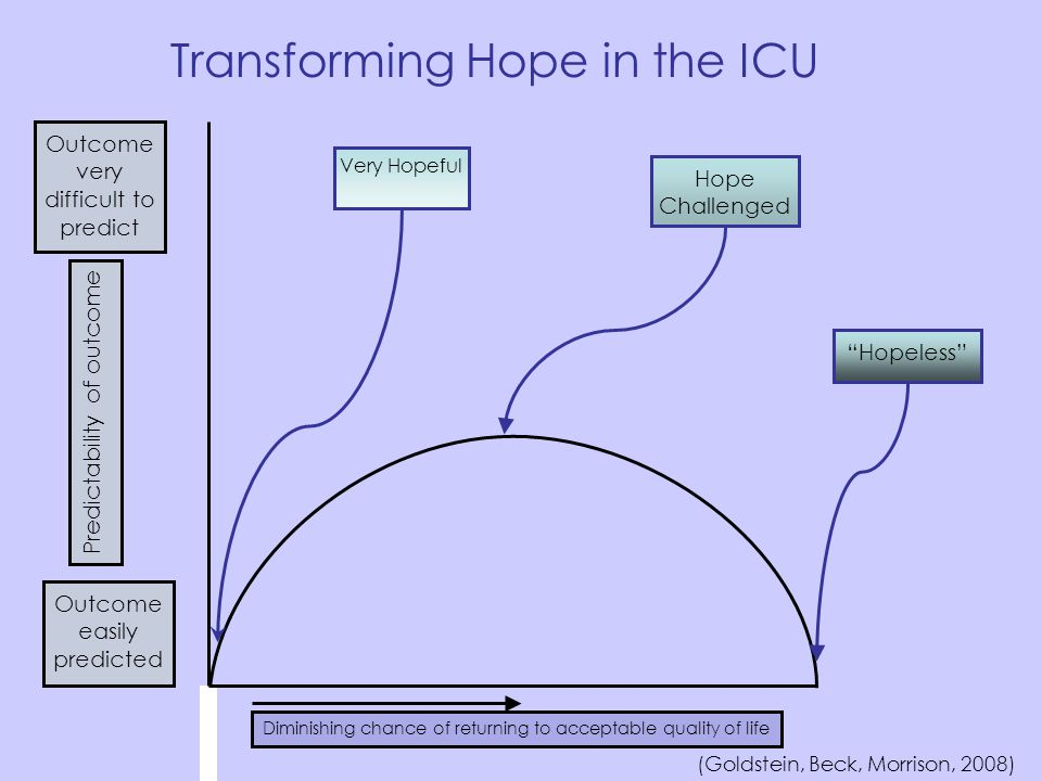 Transforming Hope in the ICU