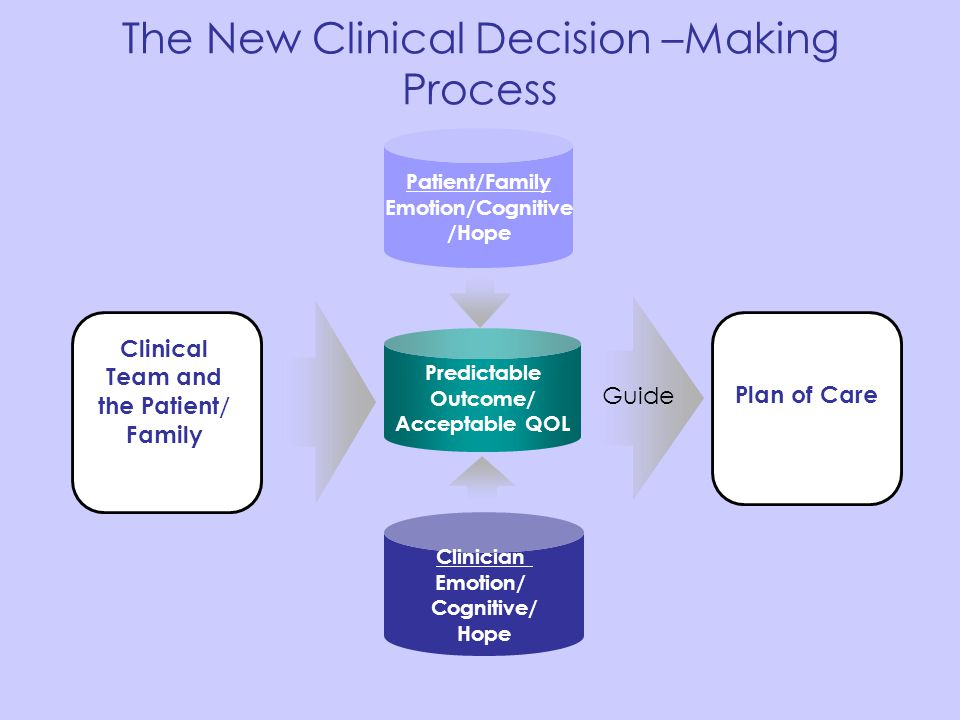 The New Clinical Decision –Making Process