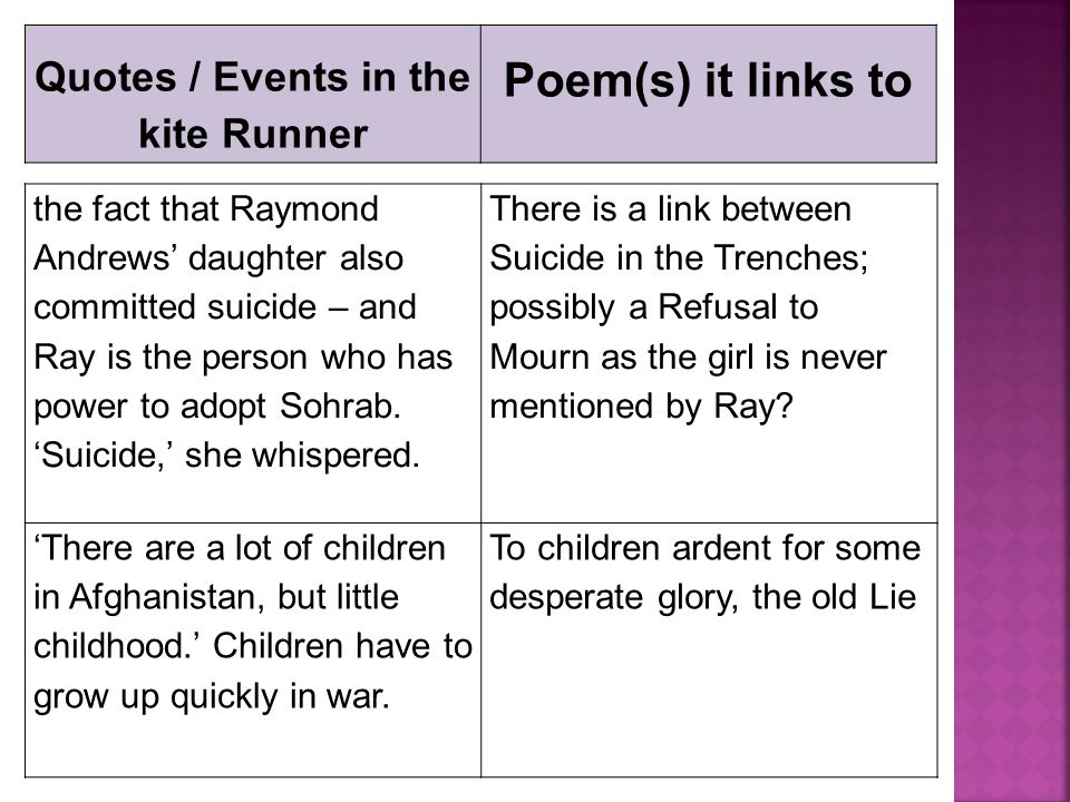 conclusions for the kite runner essays Free essays from bartleby | the kite runner the kite runner is a commentary on history, societal evils and human weaknesses kite runner essay.