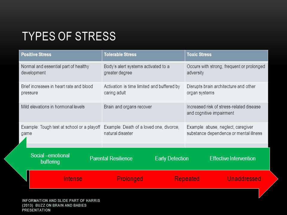 Types of Stress Unaddressed Repeated Prolonged Intense