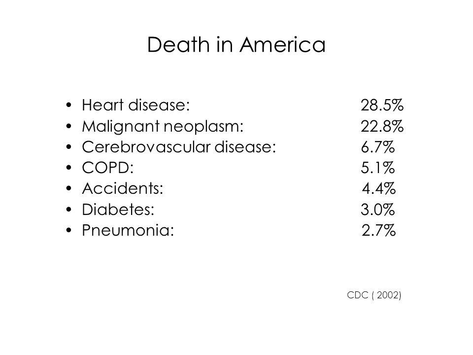 Death in America Heart disease: 28.5% Malignant neoplasm: 22.8%