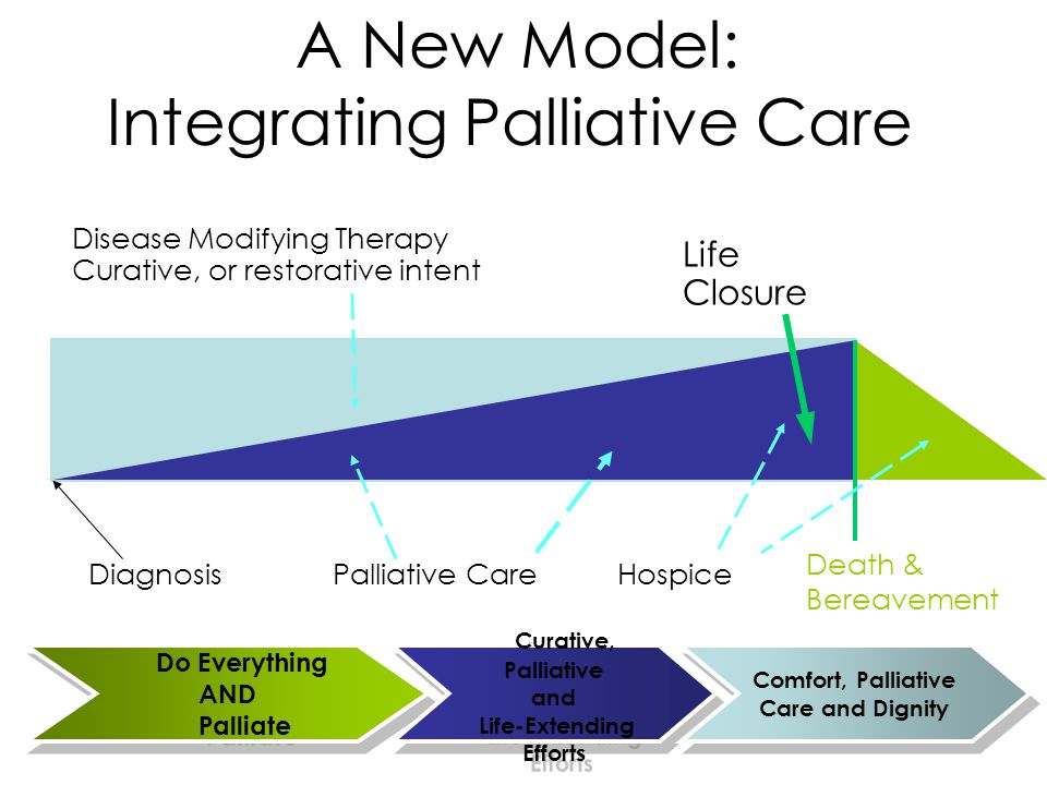Integrating Palliative Care