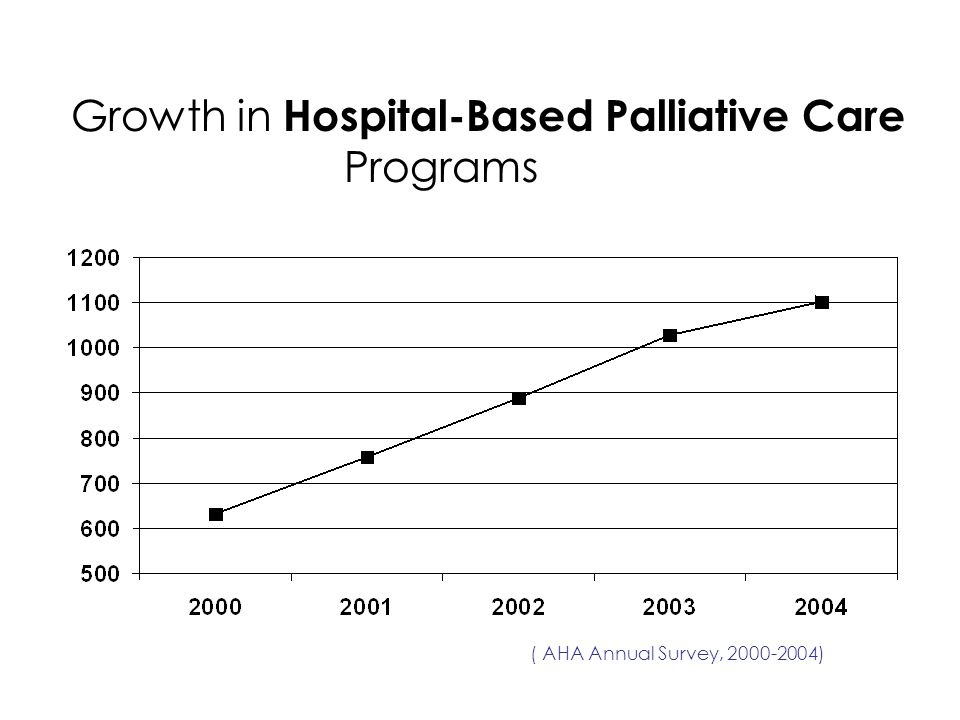 Growth in Hospital-Based Palliative Care Programs