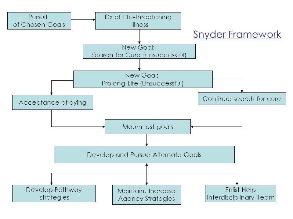 Snyder Framework Pursuit of Chosen Goals Dx of Life-threatening