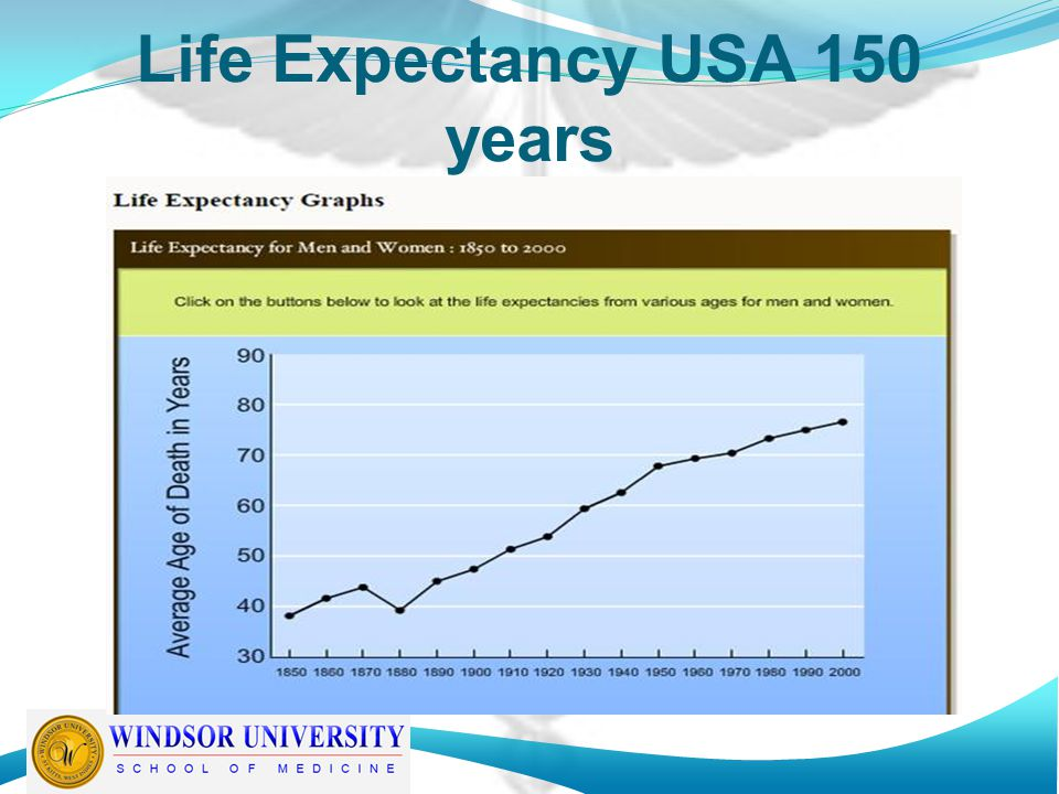 Life Expectancy USA 150 years