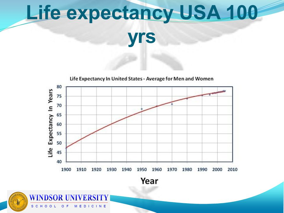 Life expectancy USA 100 yrs