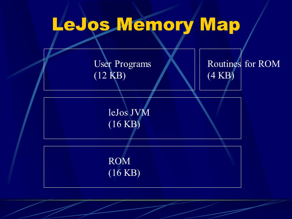 LeJos Memory Map User Programs (12 KB) Routines for ROM (4 KB)