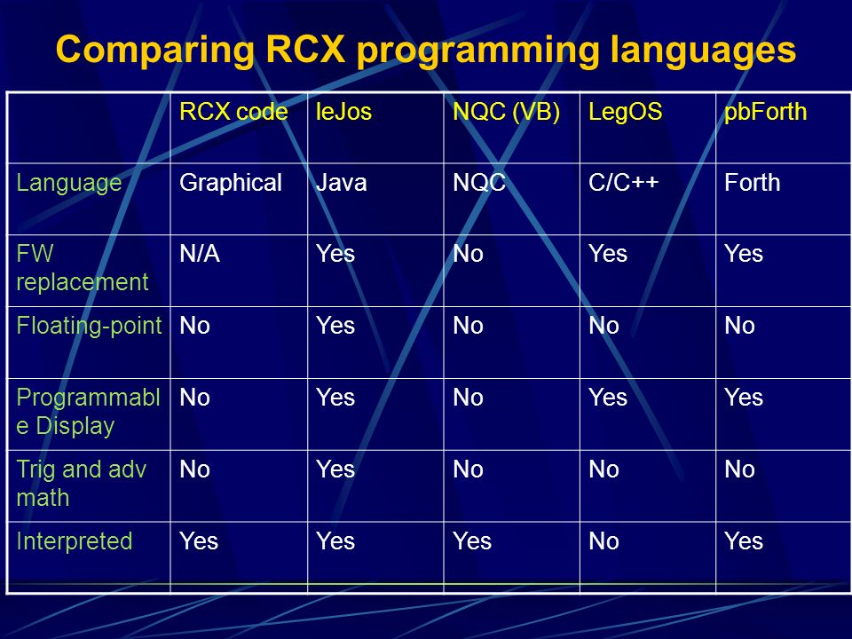 Comparing RCX programming languages