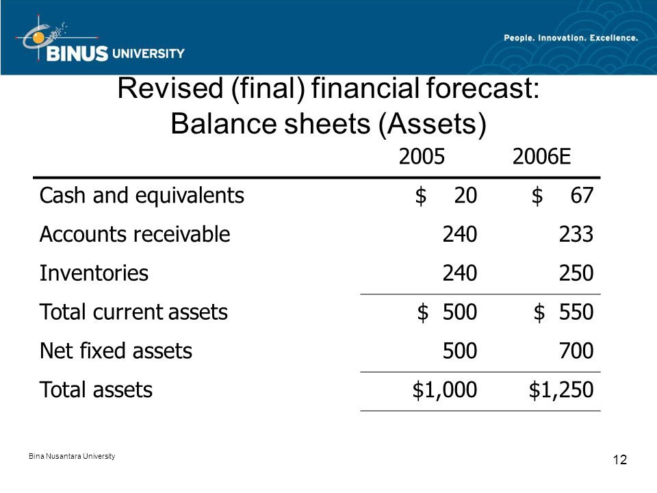 Revised (final) financial forecast: Balance sheets (Assets)