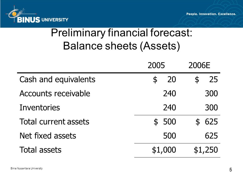 Preliminary financial forecast: Balance sheets (Assets)