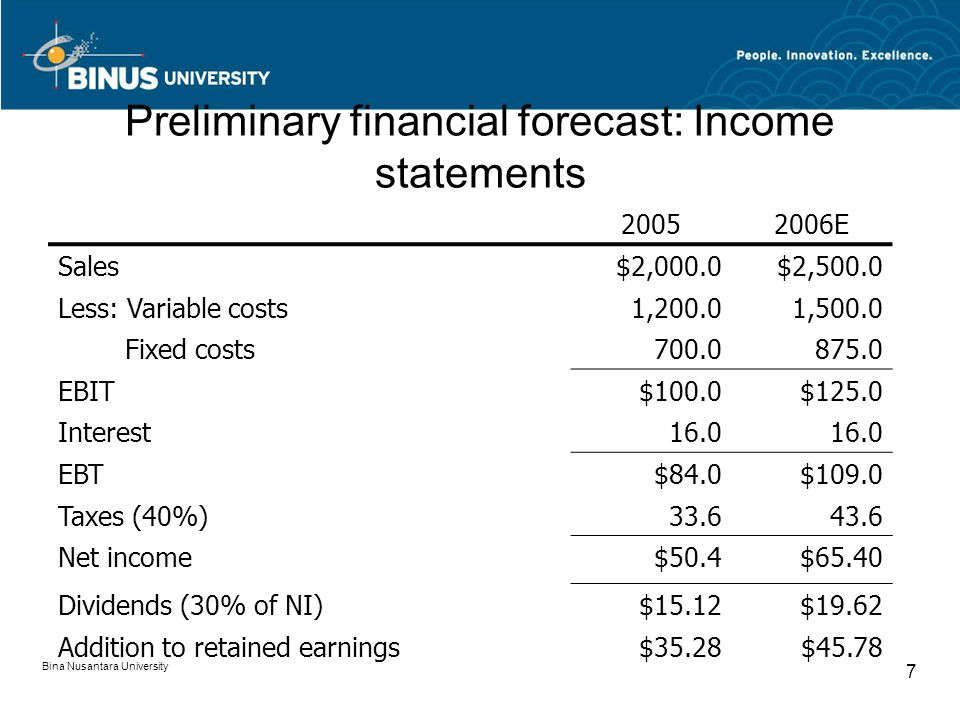 Preliminary financial forecast: Income statements