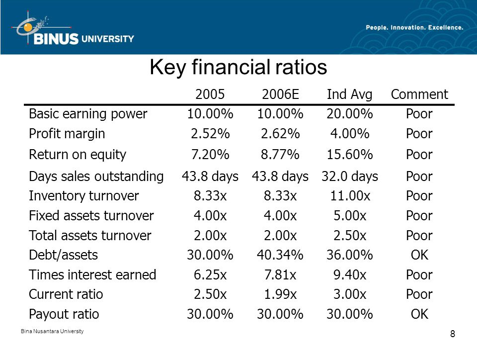 Key financial ratios 2005 2006E Ind Avg Comment Basic earning power
