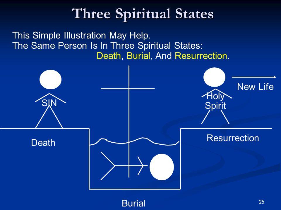 Three Spiritual States