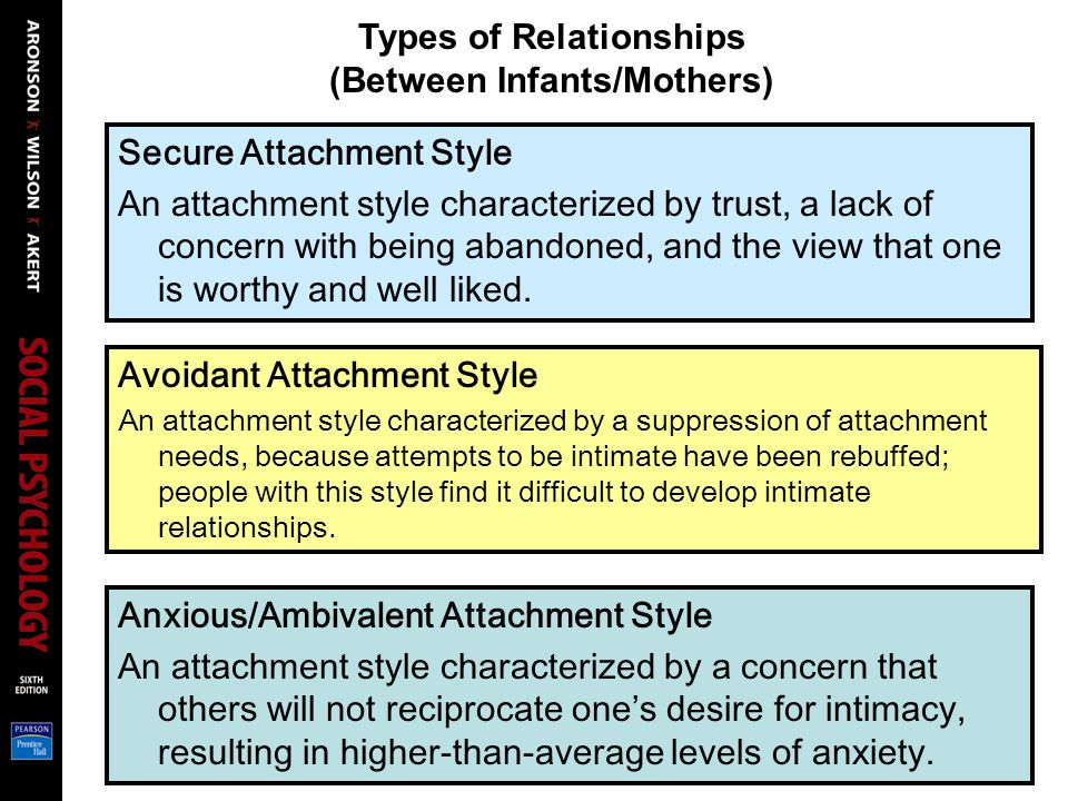 Types of Relationships (Between Infants/Mothers)