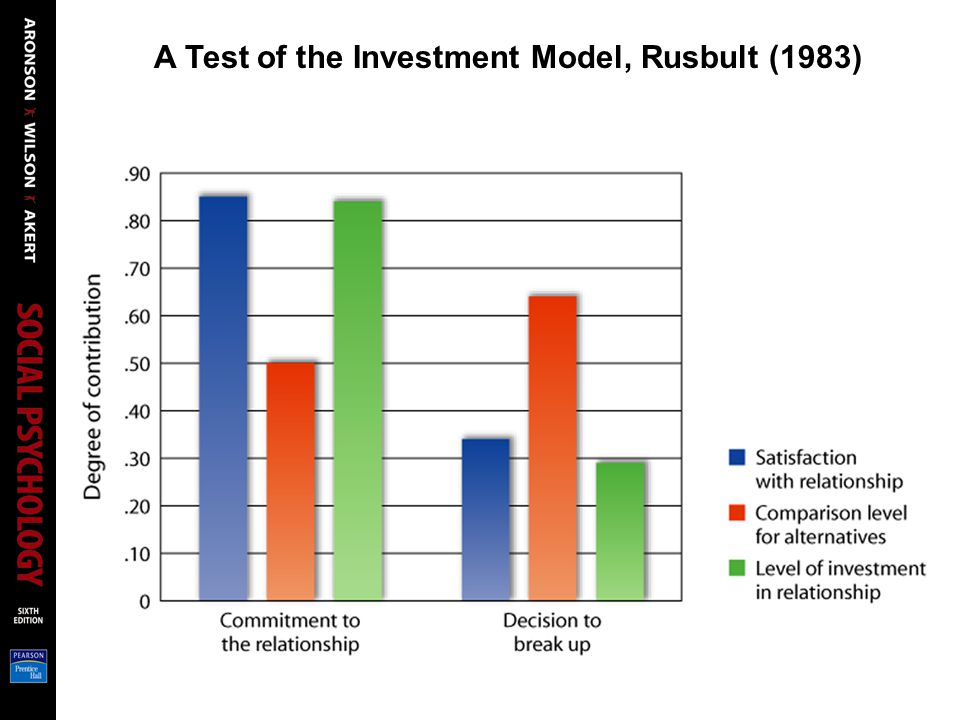 A Test of the Investment Model, Rusbult (1983)