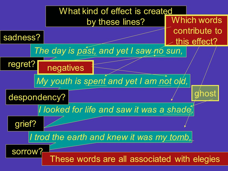 What kind of effect is created by these lines Which words