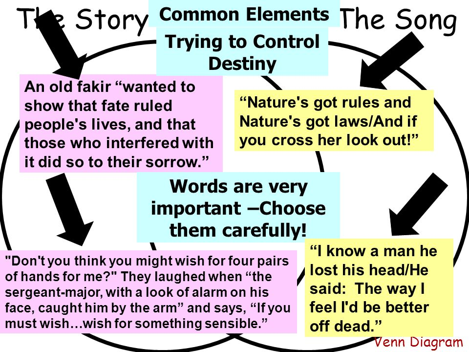 The Story The Song Common Elements Trying to Control Destiny