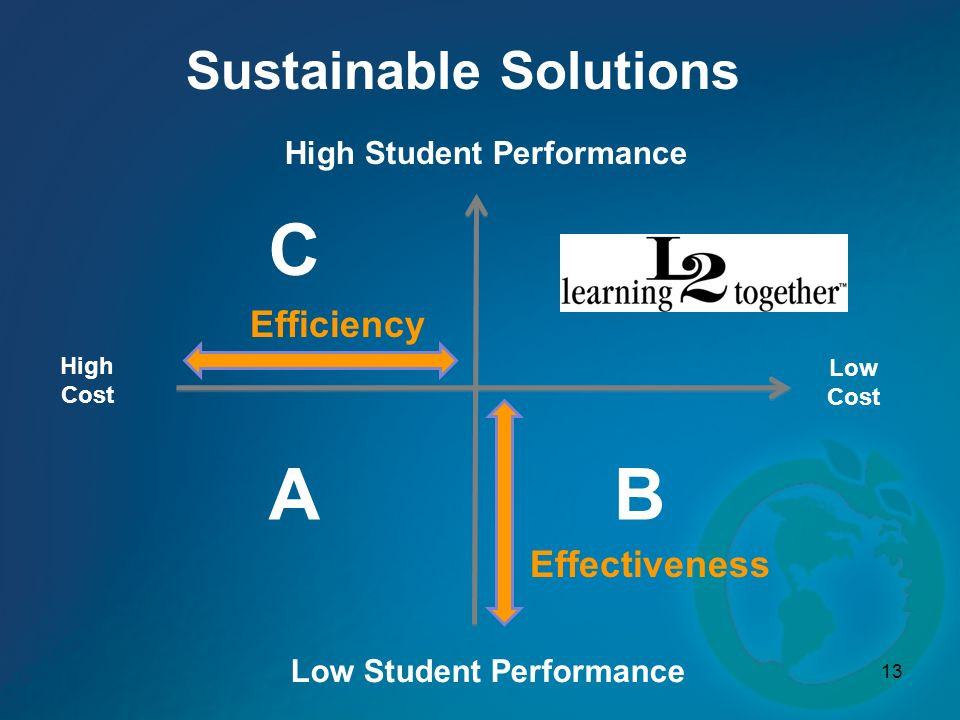 High Student Performance Low Student Performance