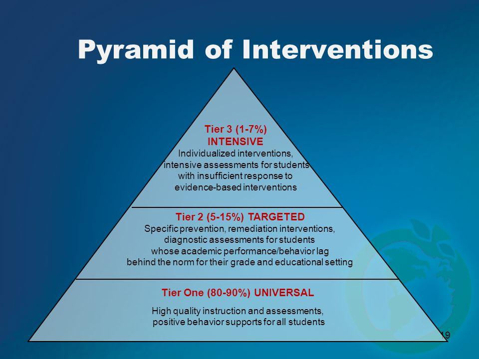 Pyramid of Interventions