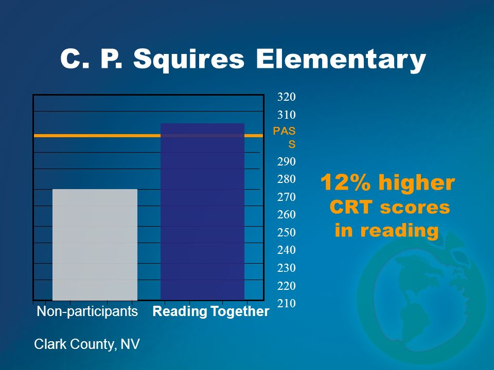 C. P. Squires Elementary 12% higher CRT scores in reading