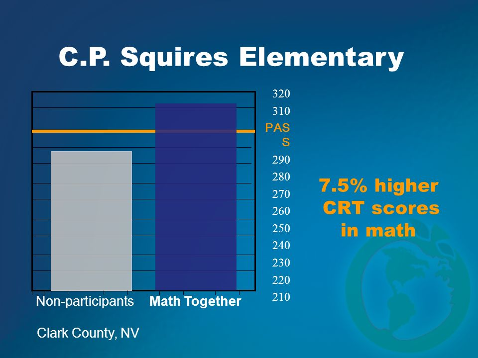 C.P. Squires Elementary 7.5% higher CRT scores in math