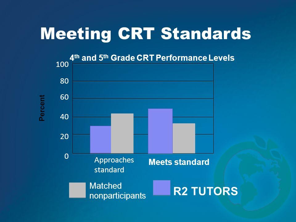 Meeting CRT Standards R2 TUTORS