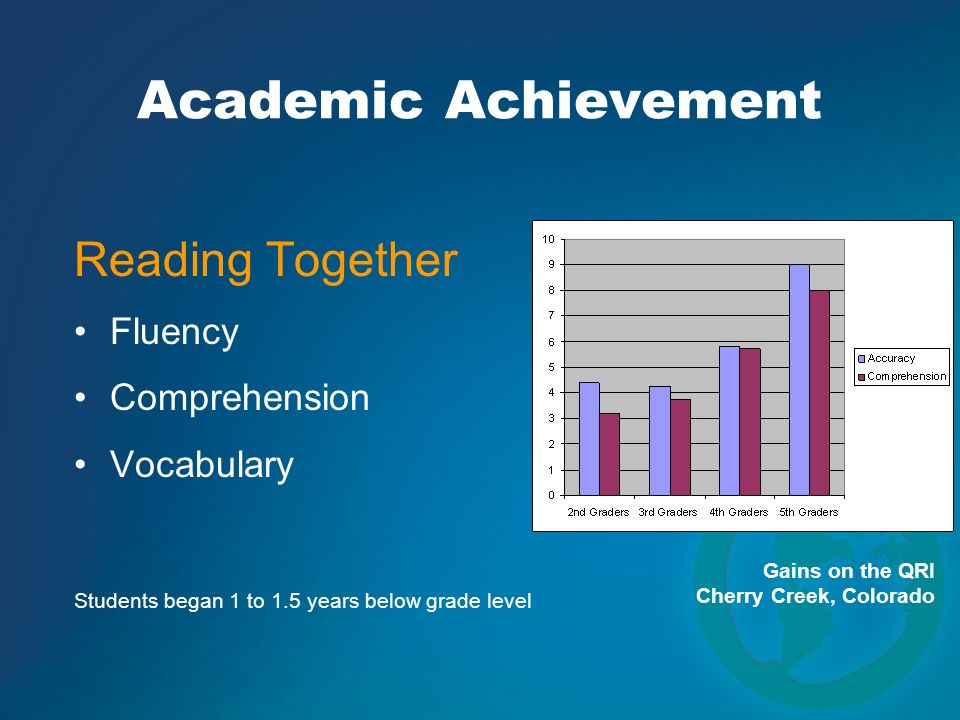 Academic Achievement Reading Together Fluency Comprehension Vocabulary
