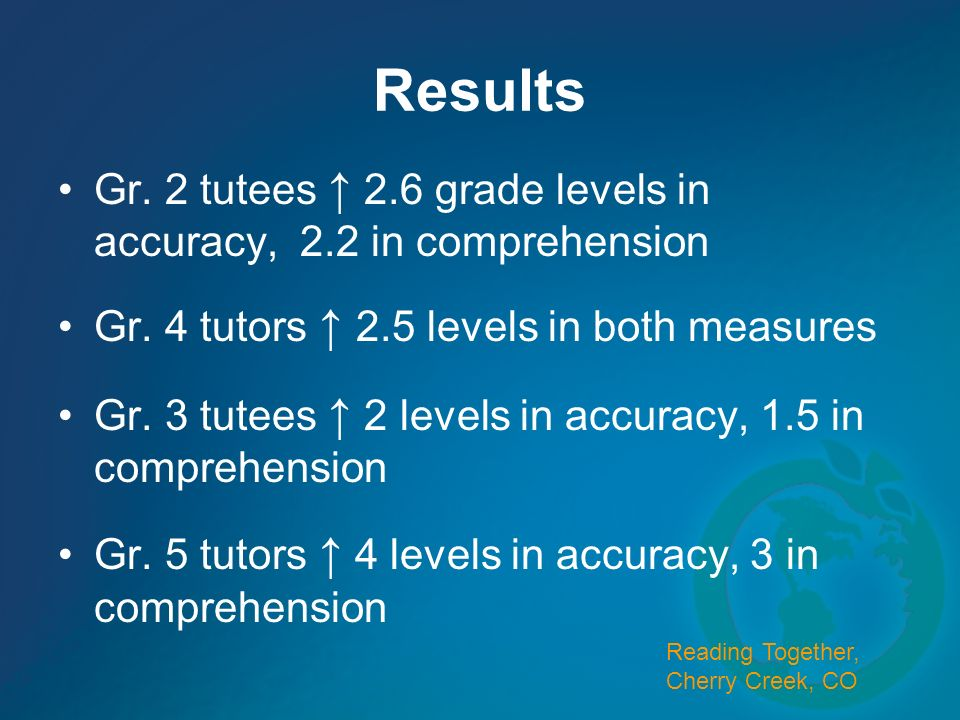 Results Gr. 2 tutees ↑ 2.6 grade levels in accuracy, 2.2 in comprehension. Gr. 4 tutors ↑ 2.5 levels in both measures.