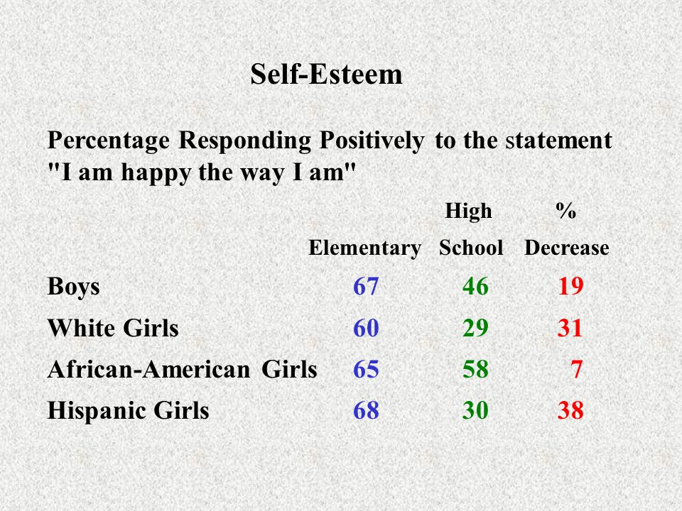 Self-Esteem Percentage Responding Positively to the statement I am happy the way I am High %