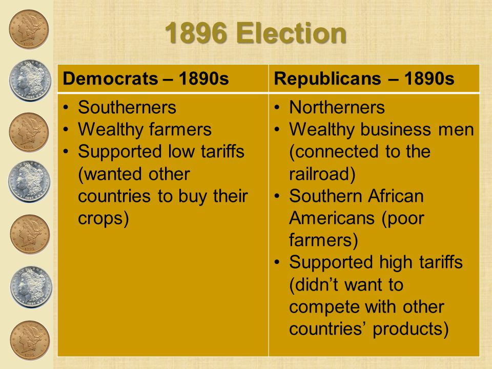 1896 Election Democrats – 1890s Republicans – 1890s Southerners