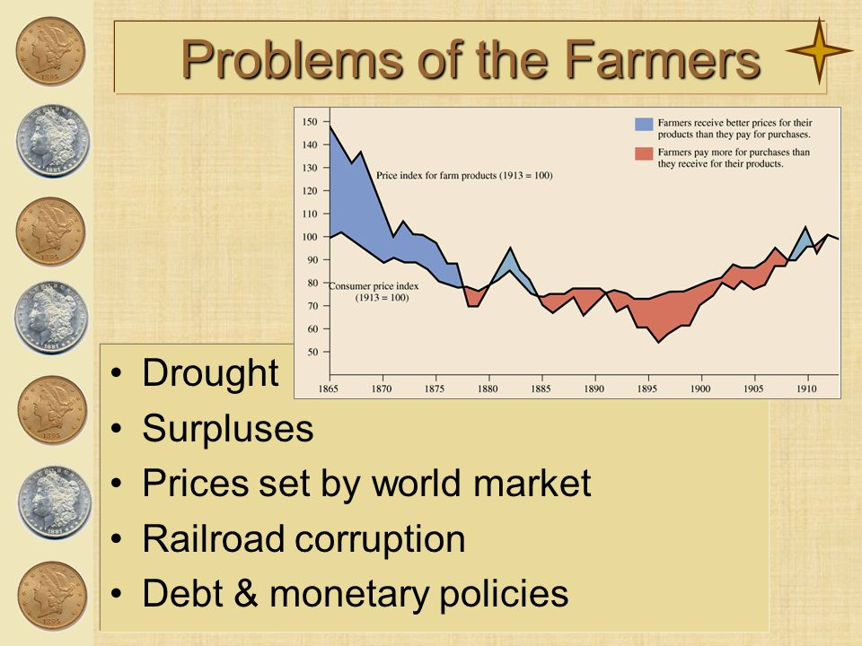 Problems of the Farmers