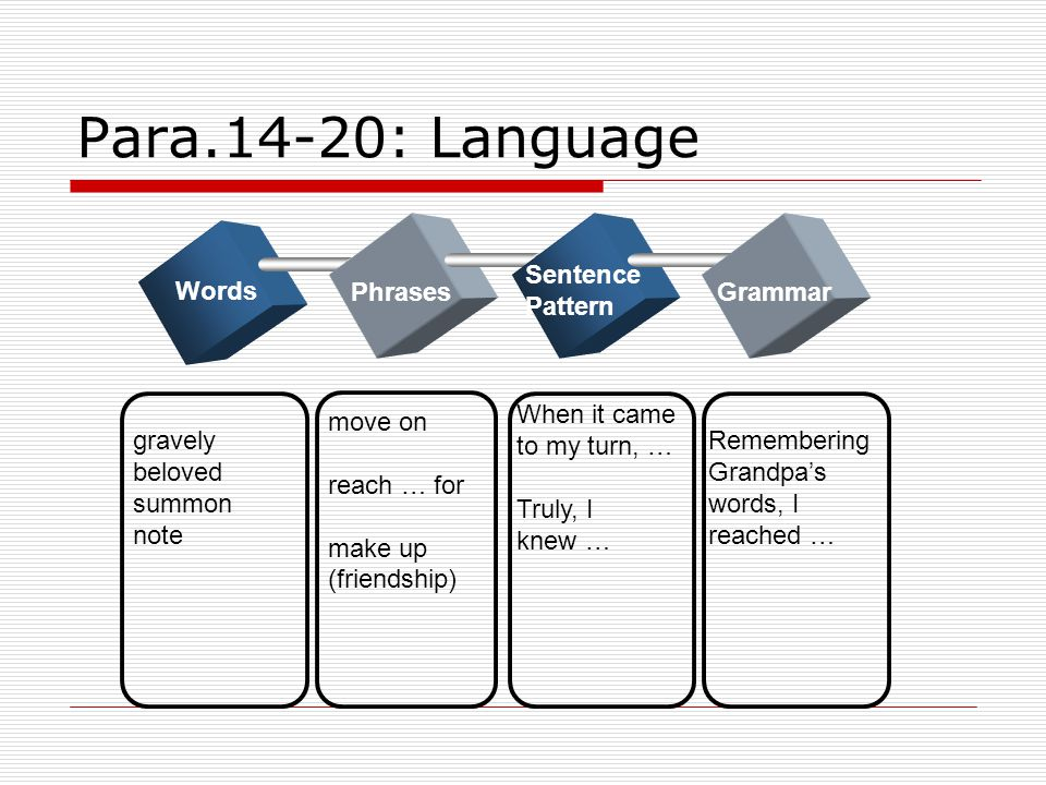 Para.14-20: Language Sentence Pattern Words Phrases Grammar