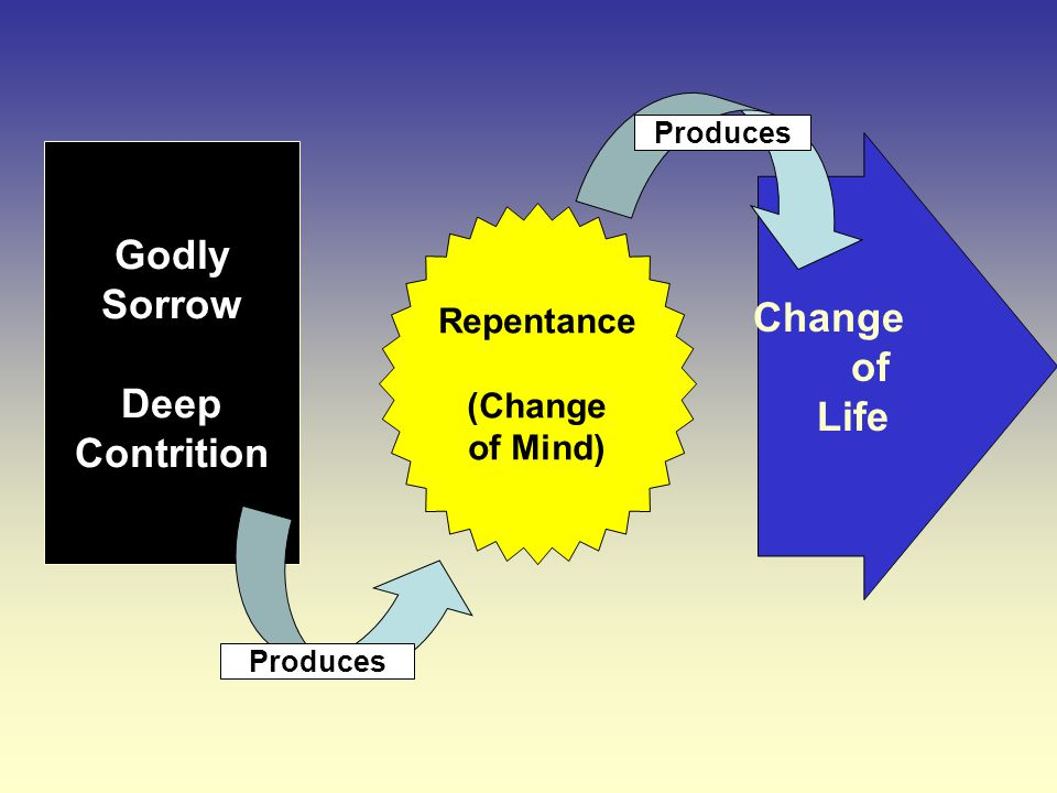Change of Life Godly Sorrow Deep Contrition