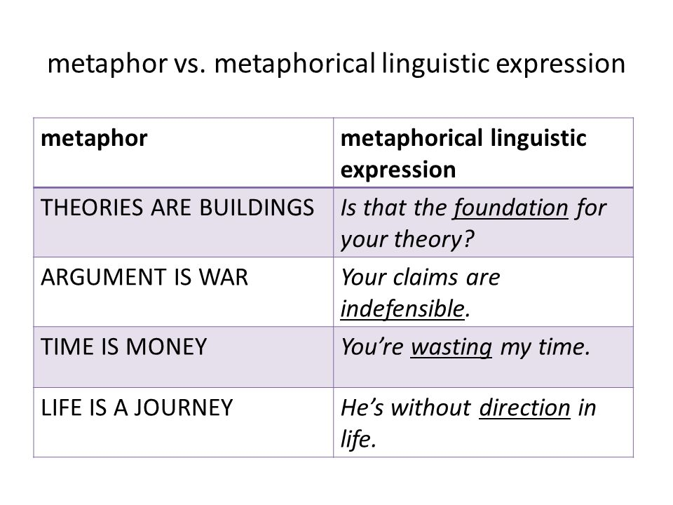 metaphors or arguments Argument as war love, politics, sports they all are describe as: war at a certain point in life, these events go through unpleasant arguments which could all fall into the concept of violent or aggressive communication.