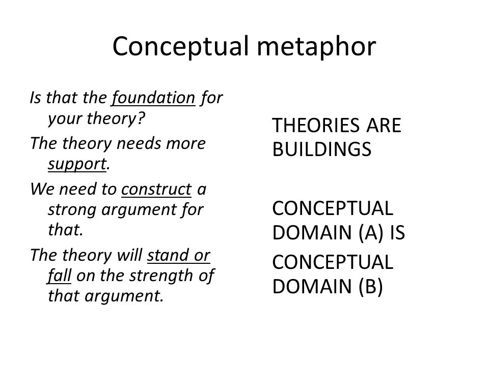 Conceptual metaphor CONCEPTUAL DOMAIN (A) IS CONCEPTUAL DOMAIN (B)