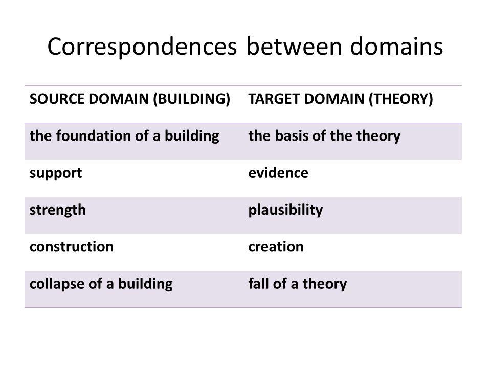 Correspondences between domains