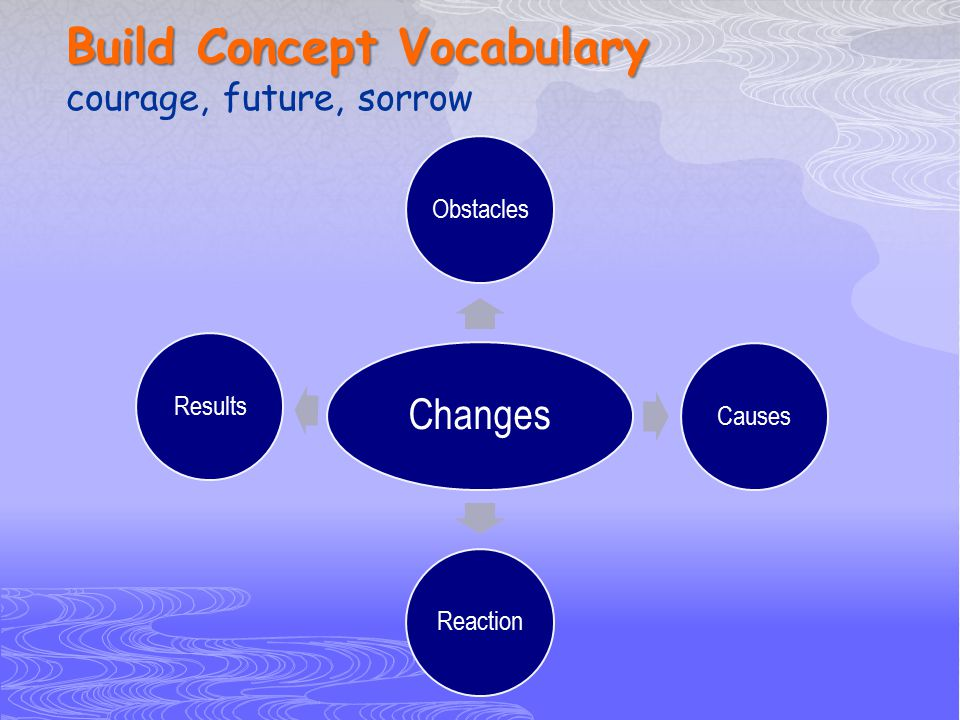 Build Concept Vocabulary courage, future, sorrow