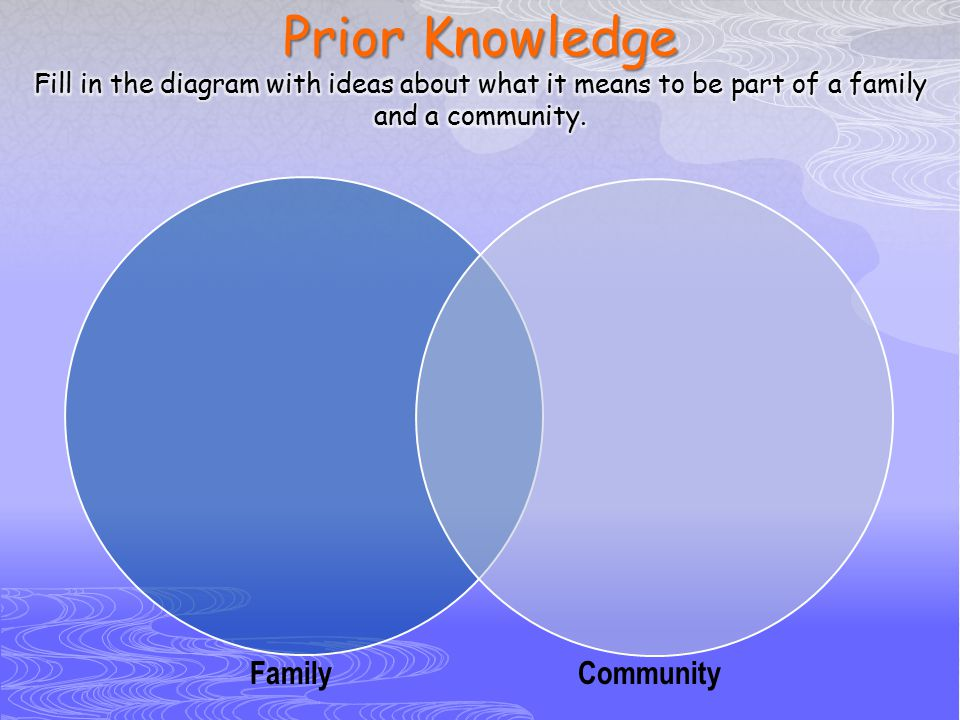 Prior Knowledge Fill in the diagram with ideas about what it means to be part of a family and a community.